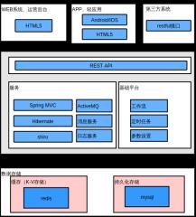SaaS平台技术架构图