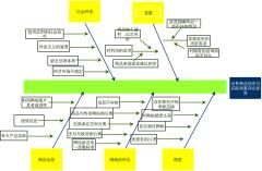 鱼骨图1-出售的商品信息与实际质量存在差异