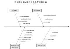 鱼骨图示例-某公司人力资源部目标