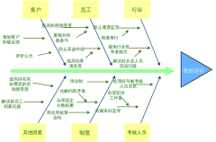 FishboneDiagram