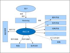 系统工程关系图