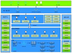 dubbo微服务架构