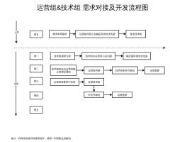运营组&技术组需求对接开发流程图