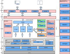 大数据管理平台系统架构