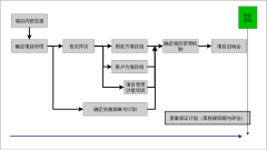 用友项目规划-典型的实施路线图