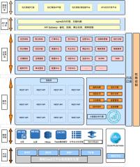 B2C商城微服务架构
