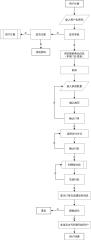 必乐团购网运营流程——用户团购流程
