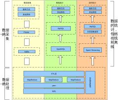 大数据框架图