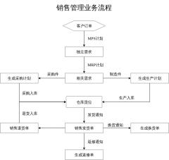 销售管理业务流程