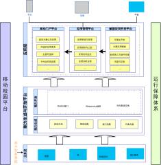 移动校园平台架构图