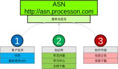 ASNAWSServiceNetwork提供的主要功能
