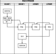 资金支付审批流程图