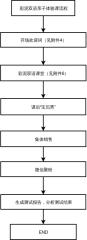 LoadRunner基本测试流程