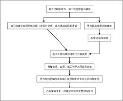 建筑工程设计管理工作流程