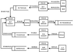 成绩管理系统用户管理数据流图
