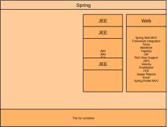 安泰在线项目组织结构图