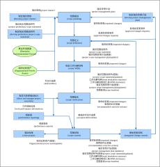 项目管理流程-工作分解和范围控制