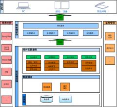 微服务技术架构