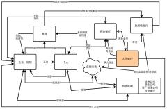 中国金融体系简略图