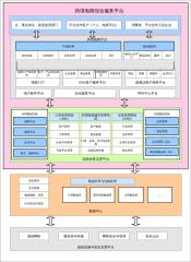 跨境电商平台系统架构图