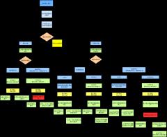 财务付款流程图