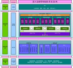 某3C连锁零售集团系统架构