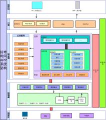 好奇时间APP系统架构图