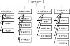 专家选择算法层次结构模型