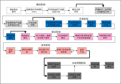 IPD开发流程