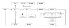销售自动化业务流程图