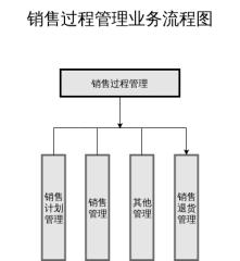 销售过程管理业务流程图
