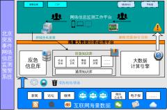 北京应急中心互联网情报系统框架设计图