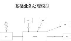 基础业务处理模型