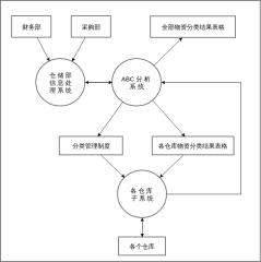 有关ABC分析的数据流程图