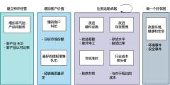 美孚NAM&R的战略地图:内部流程透视