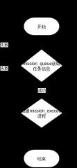 mission-execute流程