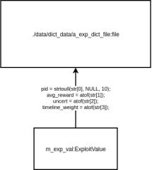 ExploitDict