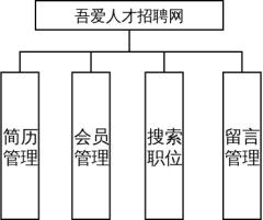 系统总模块图