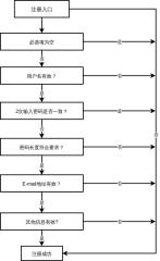 注册流程表