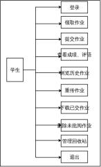 学生用例图
