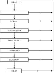用户注册流程
