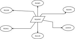 商品信息表