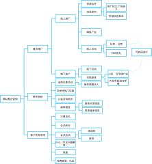 网站运营流程-网站整合营销