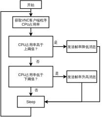 论文-帧率自适应流程图