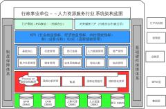 行政事业单位--人力资源服务行业系统架构蓝图