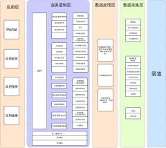 应用库架构图
