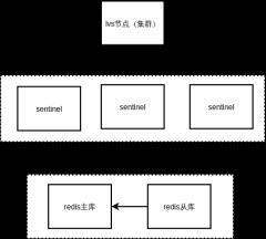 db架构设计图-redis