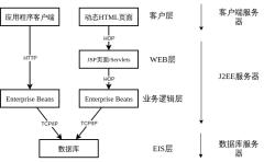 J2EE架构