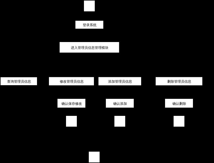 管理员信息管理活动图