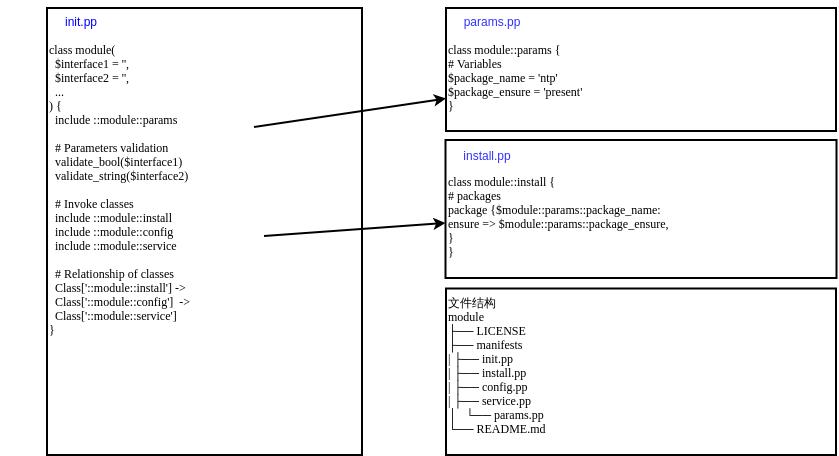 标准模块结构
